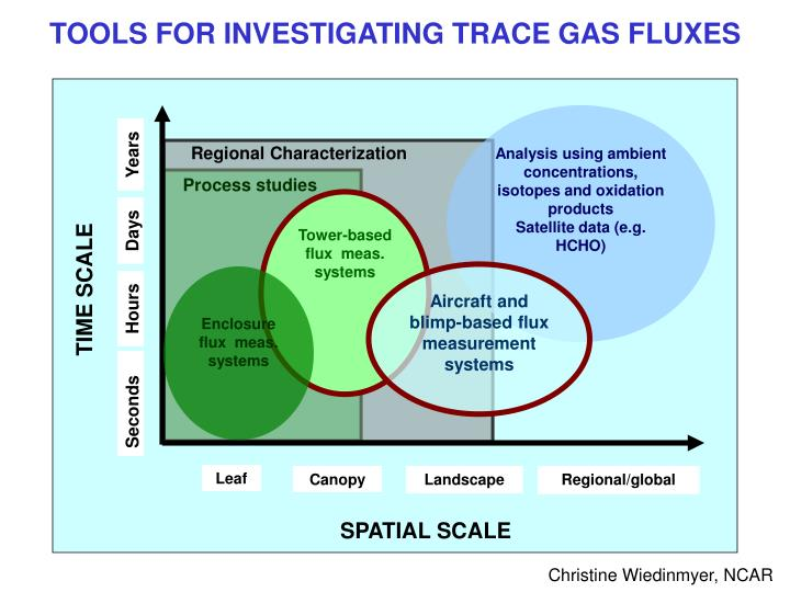 TOOLS FOR INVESTIGATING TRACE GAS FLUXES