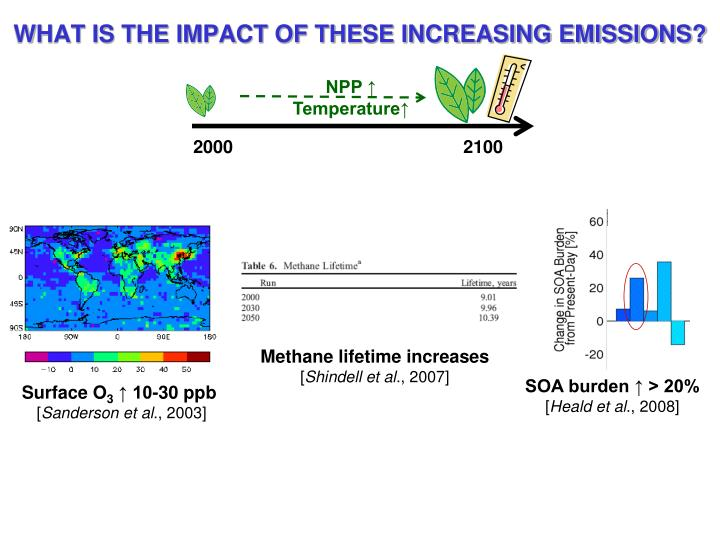 WHAT IS THE IMPACT OF THESE INCREASING EMISSIONS?