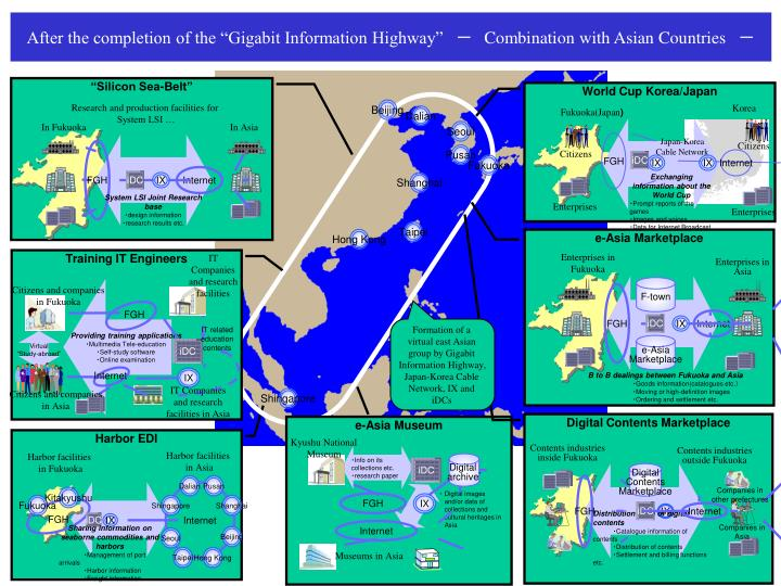 After the completion of the gigabit information highway combination with asian countries