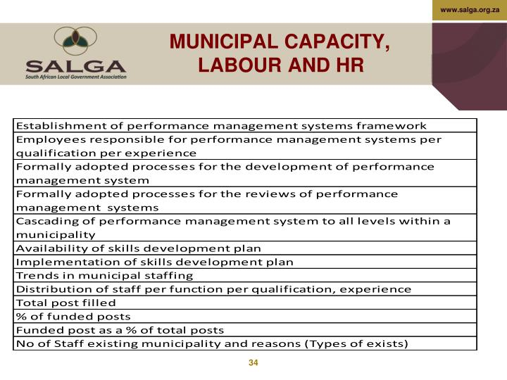 MUNICIPAL CAPACITY, LABOUR AND HR