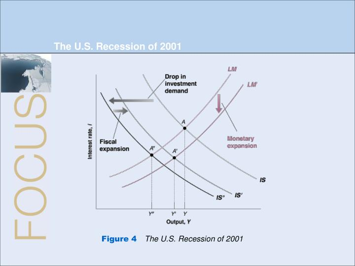 The U.S. Recession of 2001