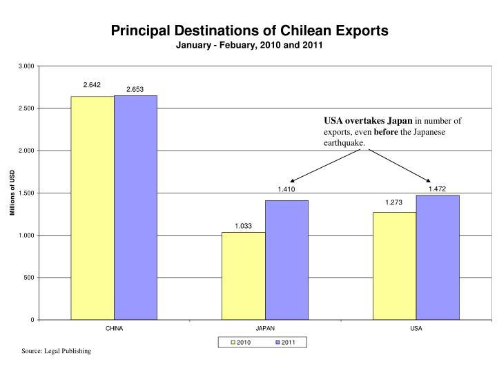 USA overtakes Japan