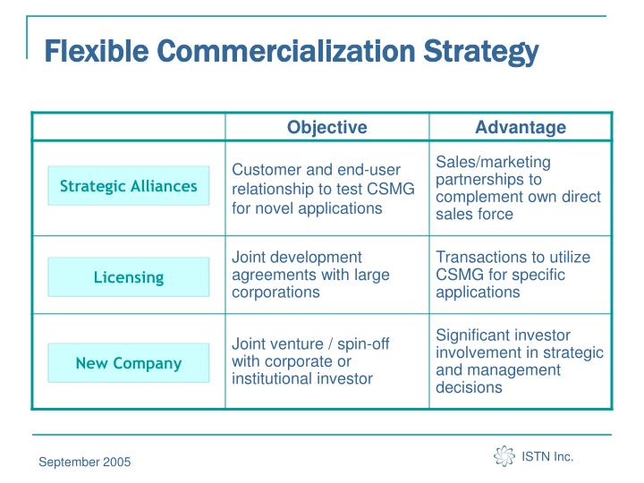 Flexible Commercialization Strategy