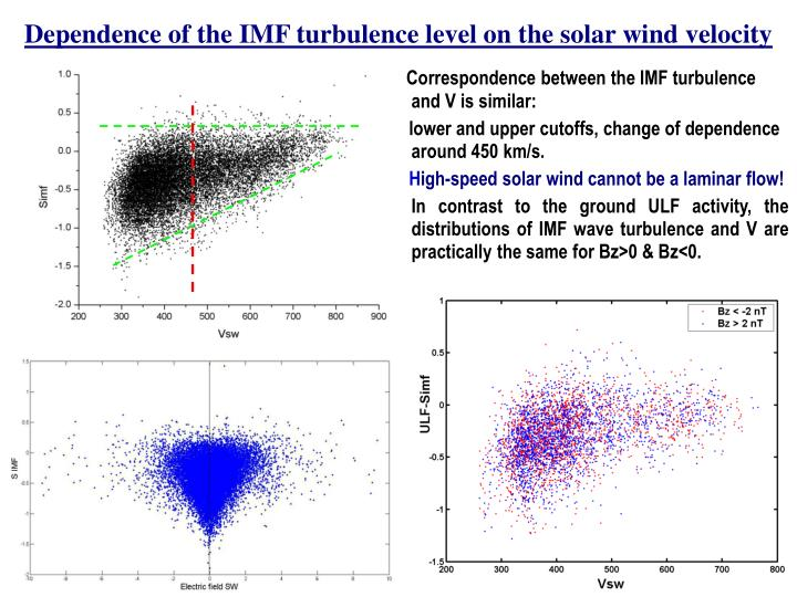 Dependence of the IMF turbulence level on the solar wind velocity