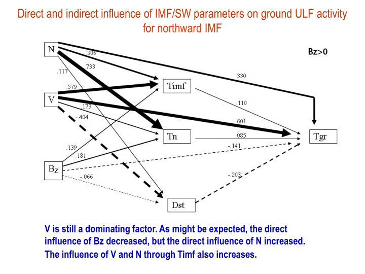Direct and indirect influence of IMF/SW parameters on ground ULF activity