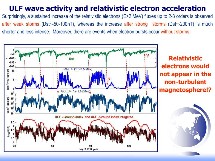 ULF wave activity and relativistic electron