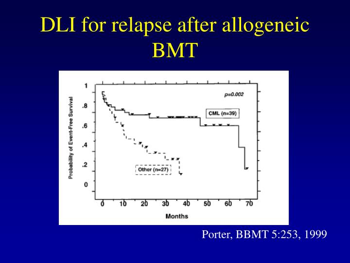 DLI for relapse after allogeneic BMT