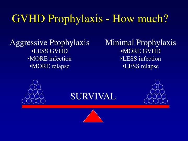 GVHD Prophylaxis - How much?