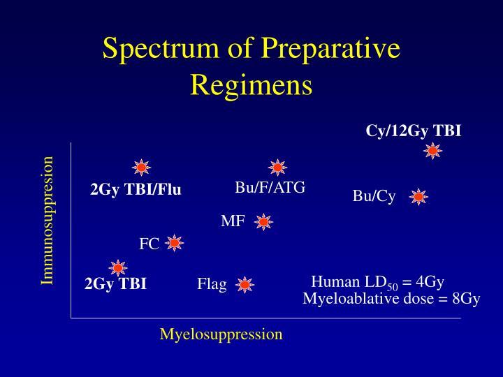 Spectrum of Preparative Regimens