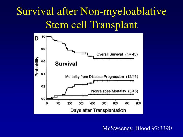 Survival after Non-myeloablative Stem cell Transplant