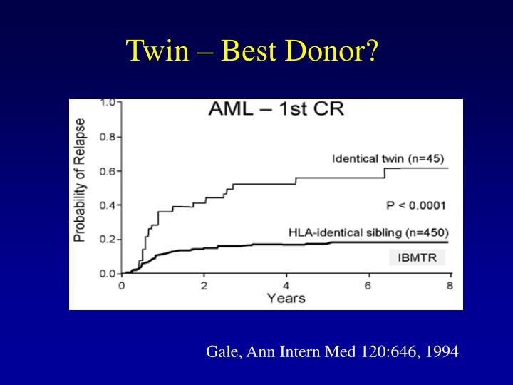 Twin – Best Donor?