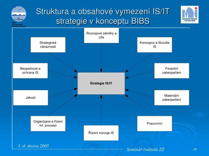 Struktura a obsahové vymezení IS/IT strategie vkonceptu BIBS