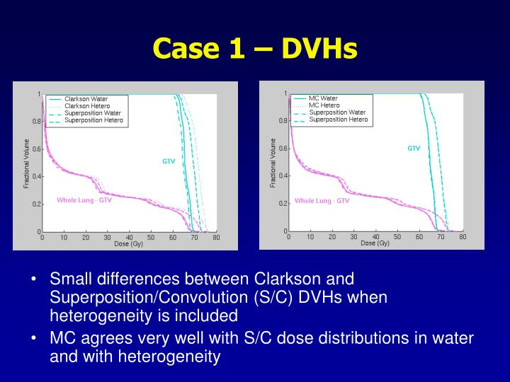 Case 1 – DVHs