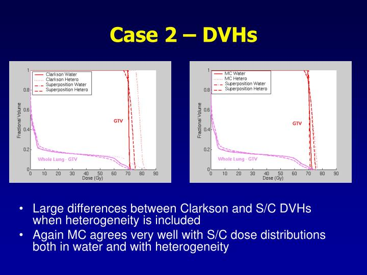 Case 2 – DVHs