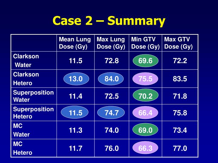 Case 2 – Summary