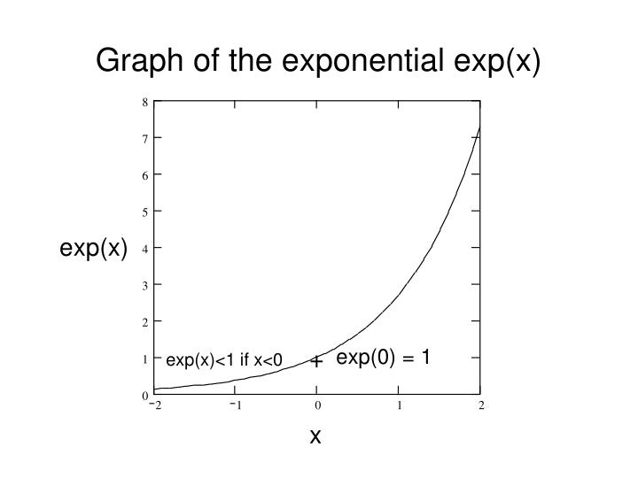 Graph of the exponential exp(x)