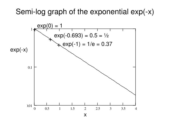 Semi-log graph of the exponential exp(-x)