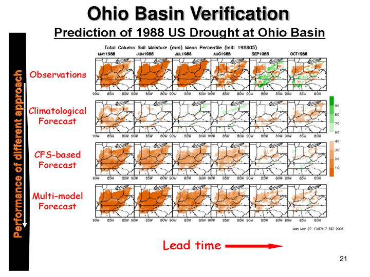 Ohio Basin Verification