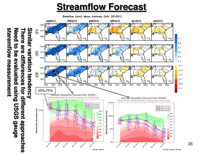 Streamflow Forecast