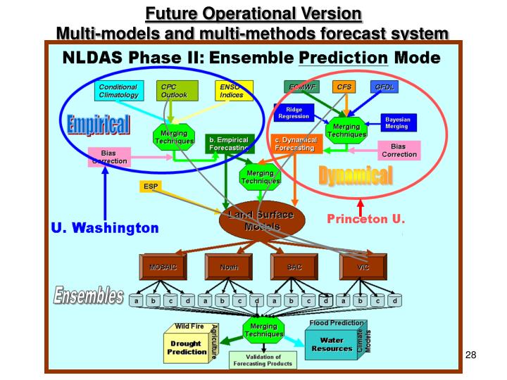 Future Operational Version