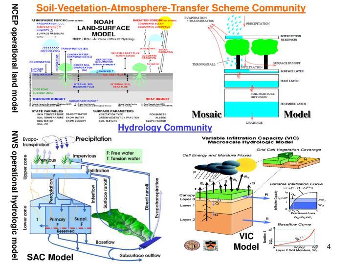 Soil-Vegetation-Atmosphere-Transfer Scheme Community