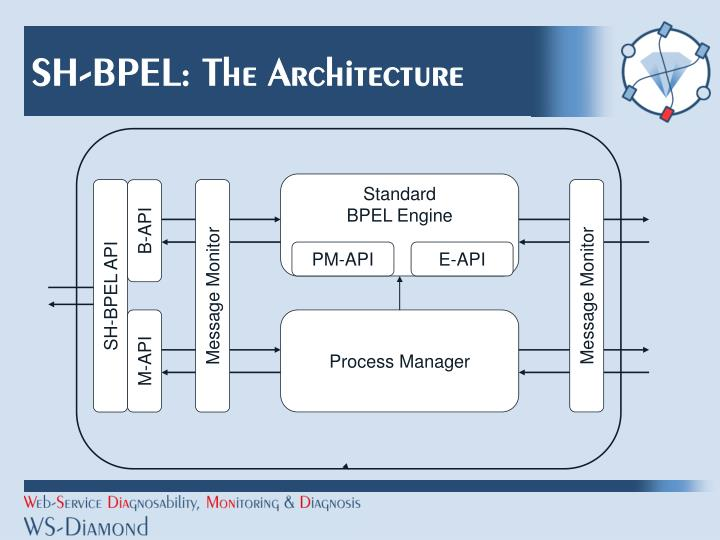 SH-BPEL: The Architecture