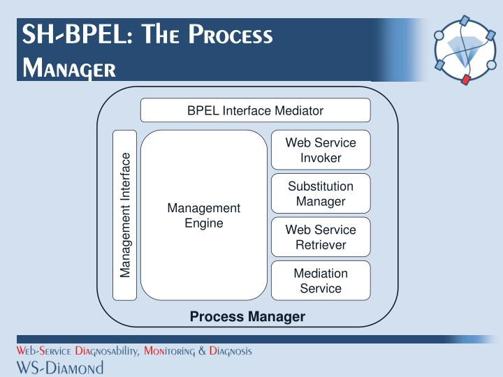 SH-BPEL: The Process Manager
