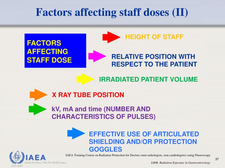 Factors affecting staff doses (II)