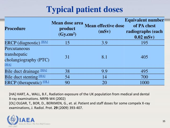 Typical patient doses
