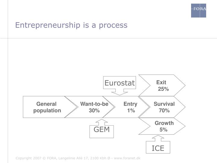 Entrepreneurship is a process