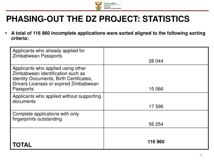 PHASING-OUT THE DZ PROJECT: STATISTICS
