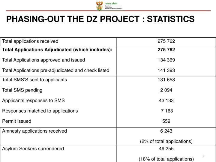 PHASING-OUT THE DZ PROJECT : STATISTICS
