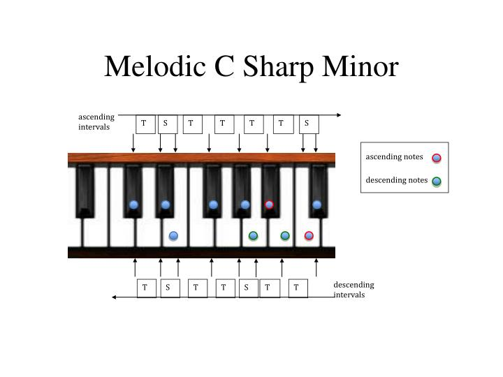Melodic C Sharp Minor