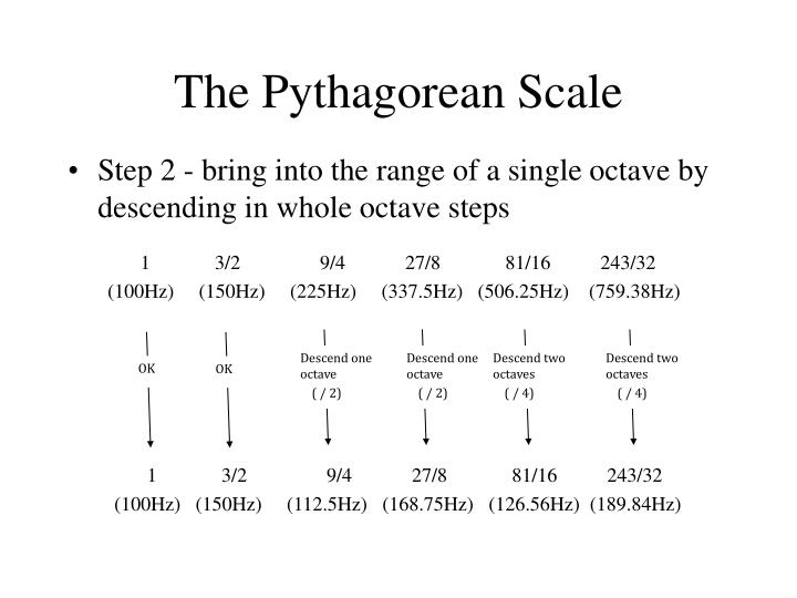 The Pythagorean Scale