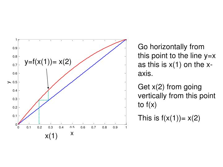 Go horizontally from this point to the line y=x as this is x(1) on the x-axis.