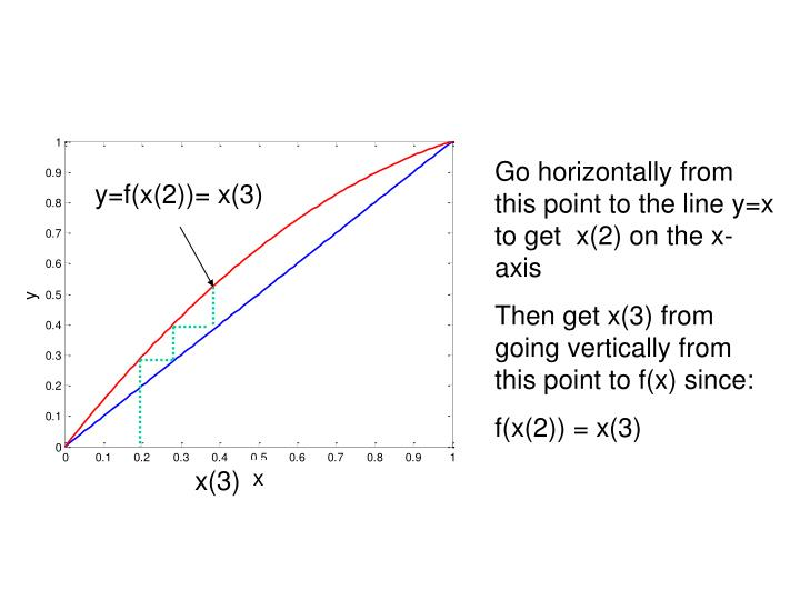 Go horizontally from this point to the line y=x to get  x(2) on the x-axis