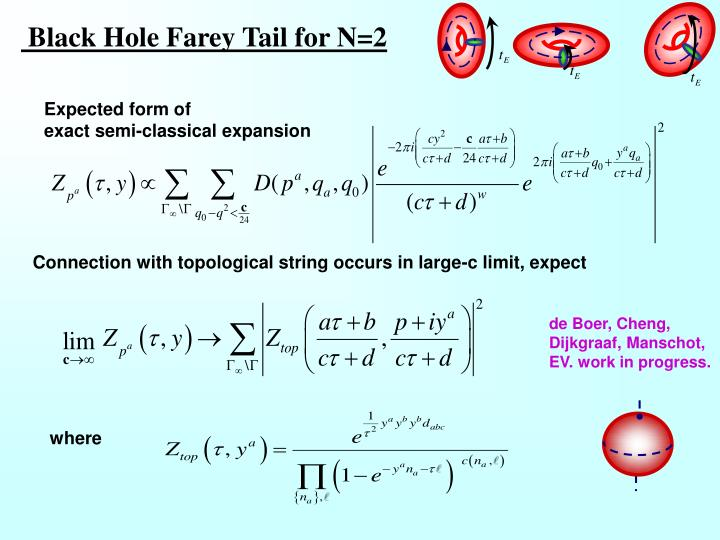 Black Hole Farey Tail for N=2
