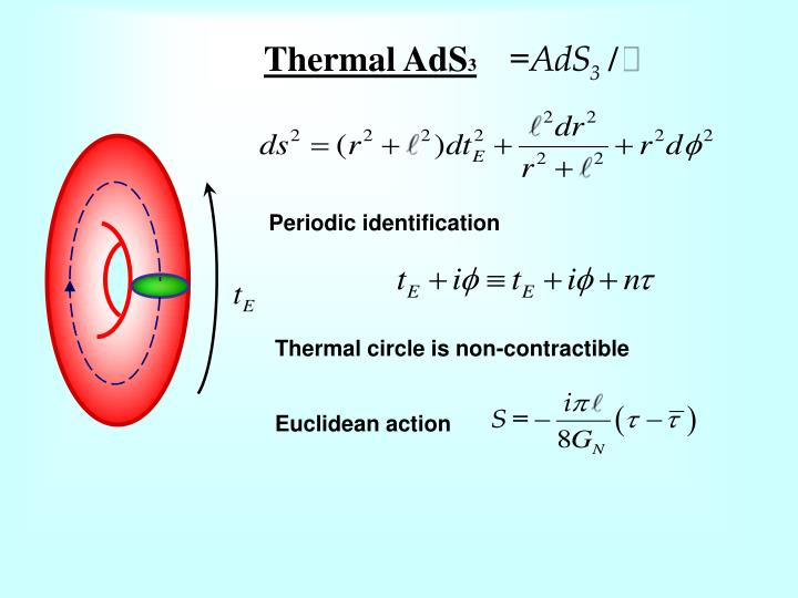 Thermal AdS