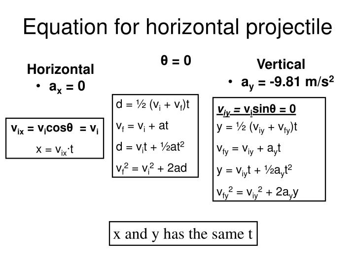 Equation for horizontal projectile