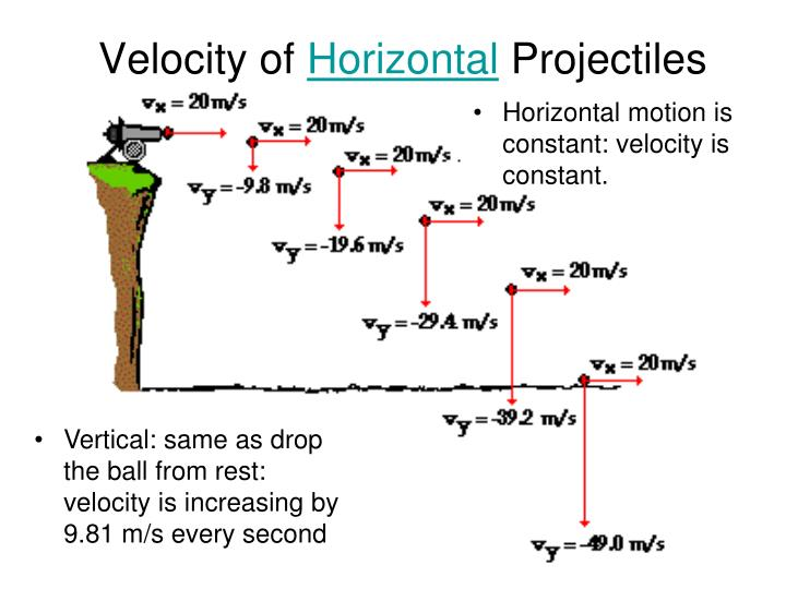 Velocity of