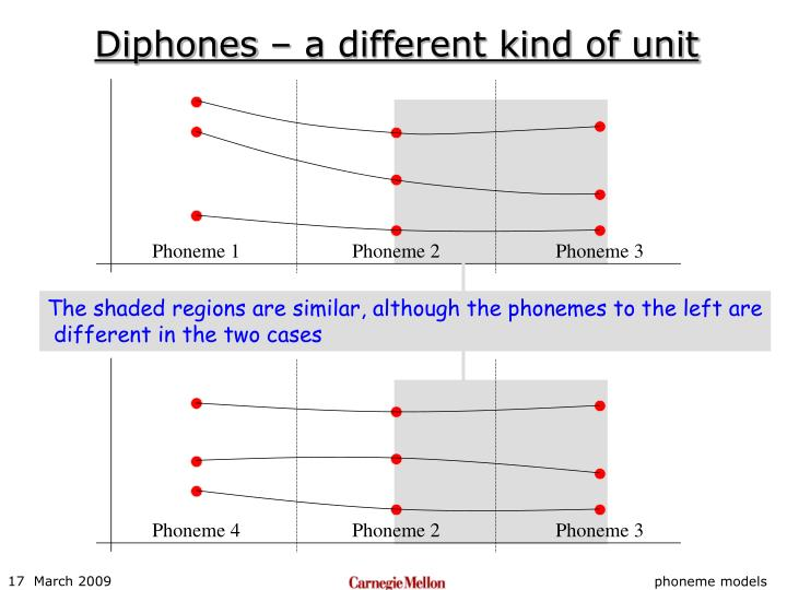 Diphones – a different kind of unit
