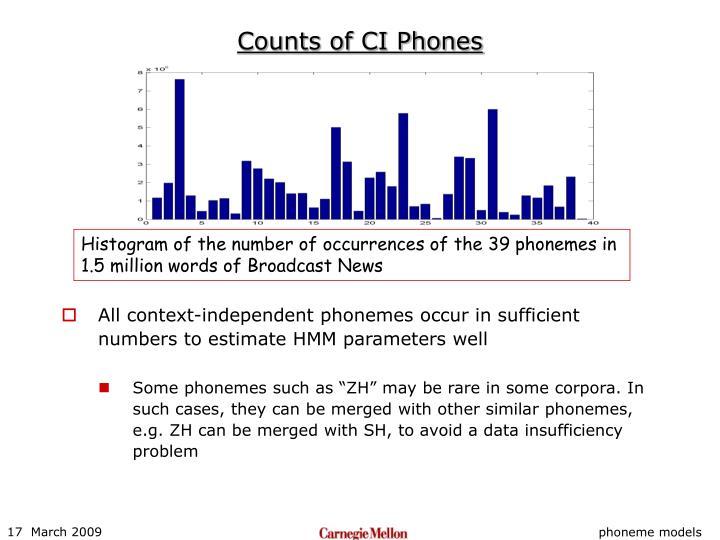 Counts of CI Phones