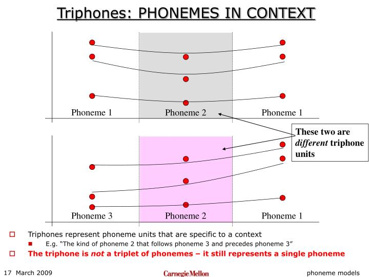 Triphones: PHONEMES IN CONTEXT