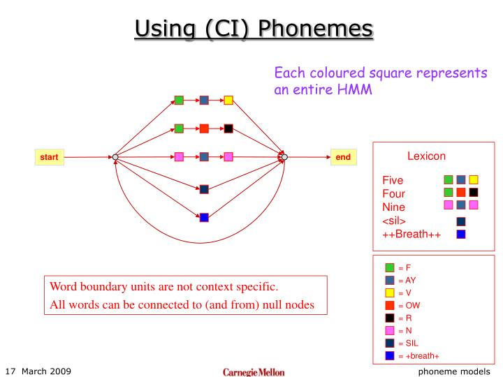 Using (CI) Phonemes