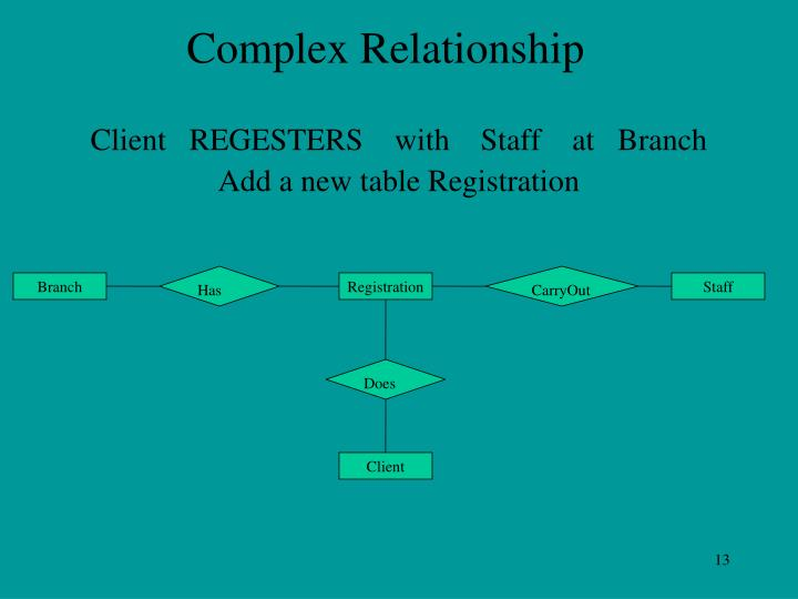 Complex Relationship