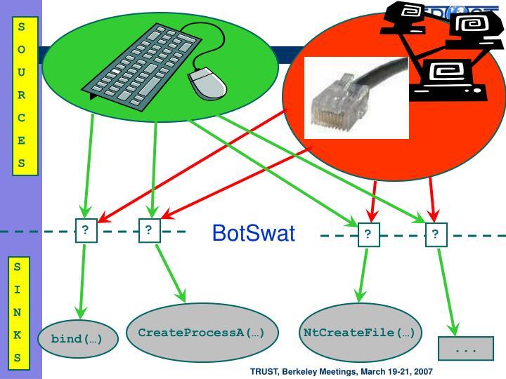 BotSwat