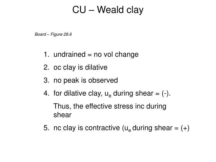 CU – Weald clay