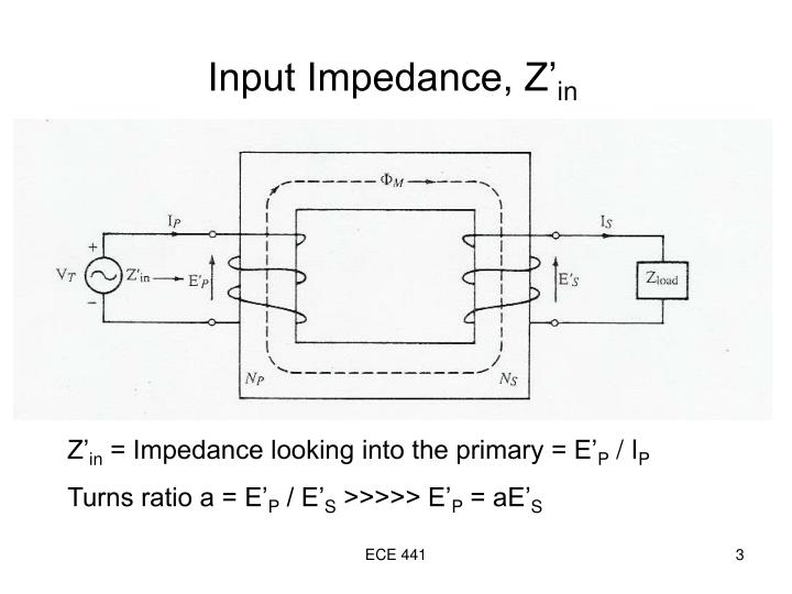 Input impedance z in