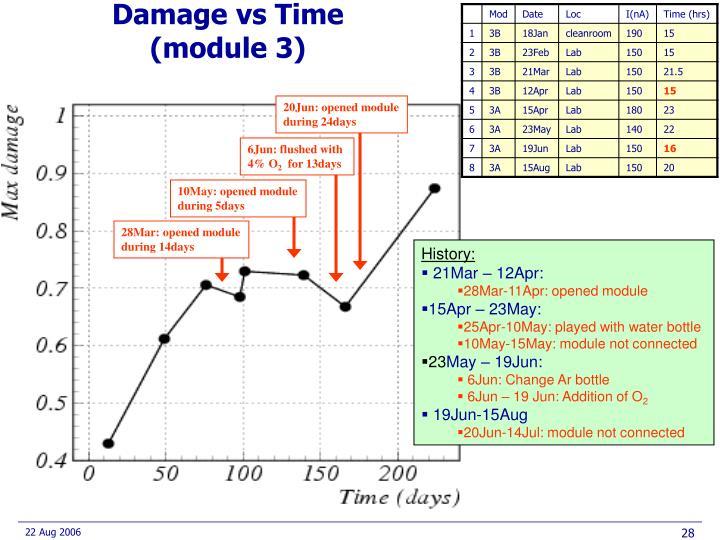 Damage vs Time