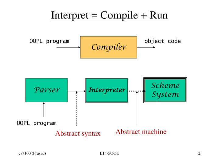 Interpret compile run